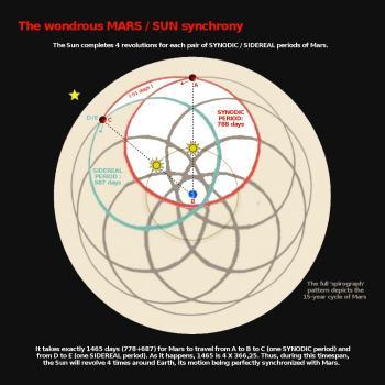 Mars Sun Synchrony