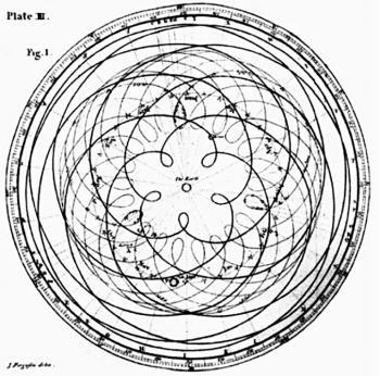 Pentagram Of Venus - James Ferguson 1799